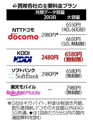 ソフトバンク 新 プラン いつから ソフトバンク新プラン【SoftBank on